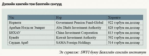 15173067805a70439c84b0b Норвегийн сан Монголын баялгийн сангийн чиг зүгийг заана